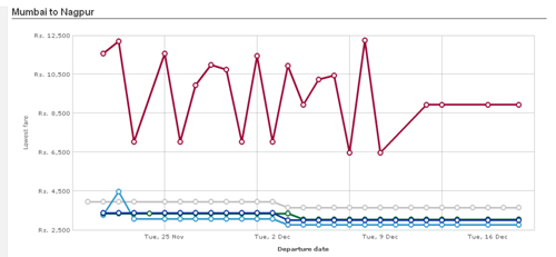captura de Airfare Graph en Cleartrip