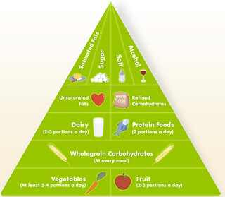 healthy_eating_guidelines