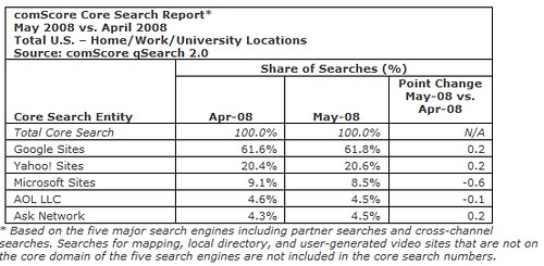 search market share april