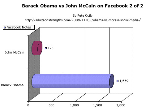Barack-Obama-vs-John-McCain-on-facebook-2-of-2