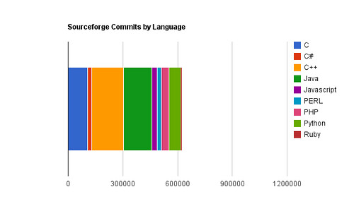 Sourceforge Commits by Language