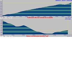 Mt Aix Profiles
