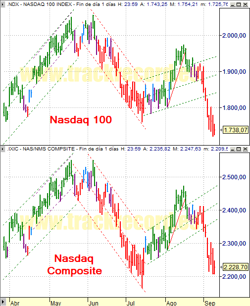 Estrategia índices USA Nasdaq 100 y Nasdaq Composite (10 septiembre 2008)