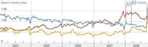 Crise et cycles: picture investment-bubble-crisis by danielbroche