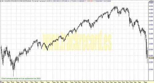 EuroStoxx50 (futuro continuo) perspectiva en semanal (de 6 septiembre 2002 a 24 octubre 2008)