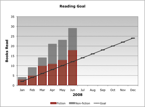 2008 Reading Goal (as of Q2)