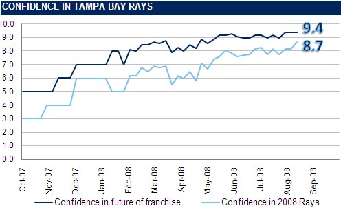 [RI CONFIDENCE GRAPH] The Rays Index Confidence Graph: Week 21
