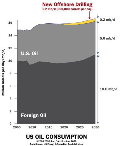 US Oil Consumption