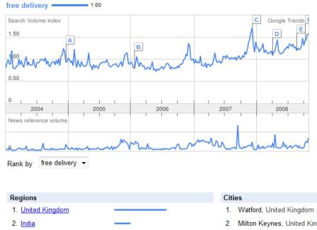 Google Trends free delivery UK