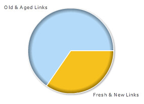 SEOs Prefer Old Links