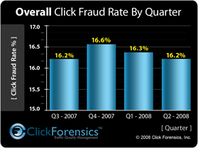 Click Forensics Q2 2008 Results