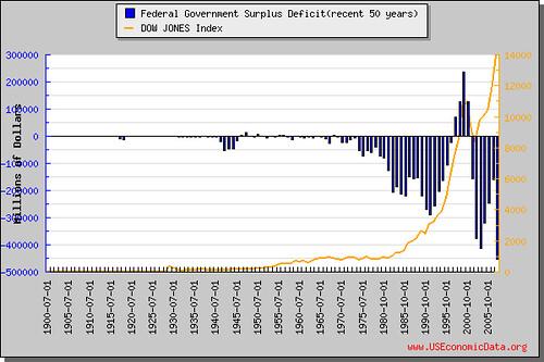 政府預算盈餘赤字(近50年)