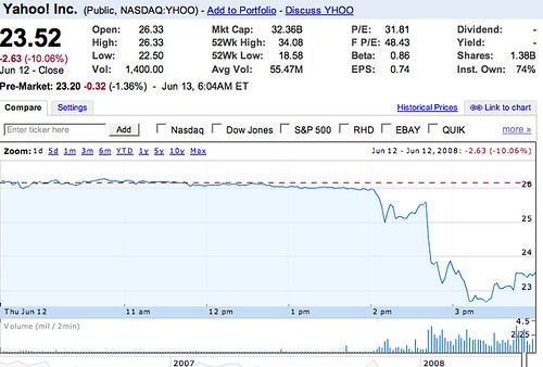 Yahoo stock drop