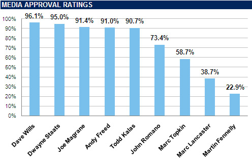 [TAMPA BAY RAYS MEDIA] Media Approval Ratings: Results