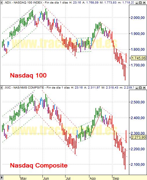 Estrategia índices USA Nasdaq 100 y Nasdaq Composite (19 septiembre 2008)