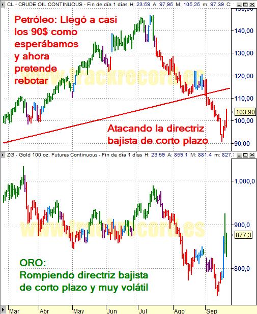 Estrategia Petróleo y Oro (19 septiembre 2008)