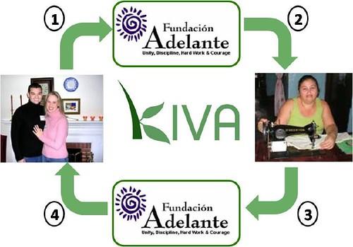 Kiva -- How It Works