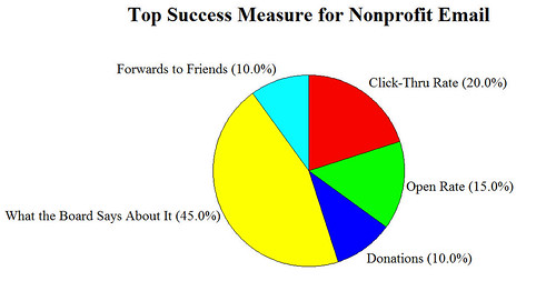 Top Success Measure for Nonprofit Email?