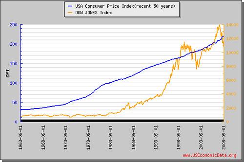 消費者物價指數(近50年)