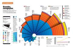 Grandes navegações (Gabriel Gianordoli) Tags: magazine design data editorial visualization infographic