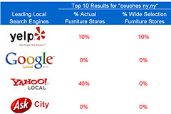 Local Search Results for Couches