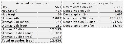 200000movimientos-BolsaPHP