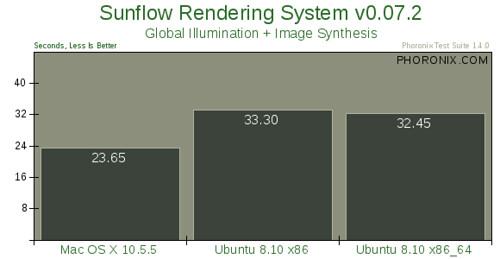 Mac OS X 10.5.5 vs. Ubuntu 8.10 --评测18