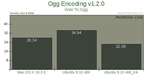 Mac OS X 10.5.5 vs. Ubuntu 8.10 --评测5