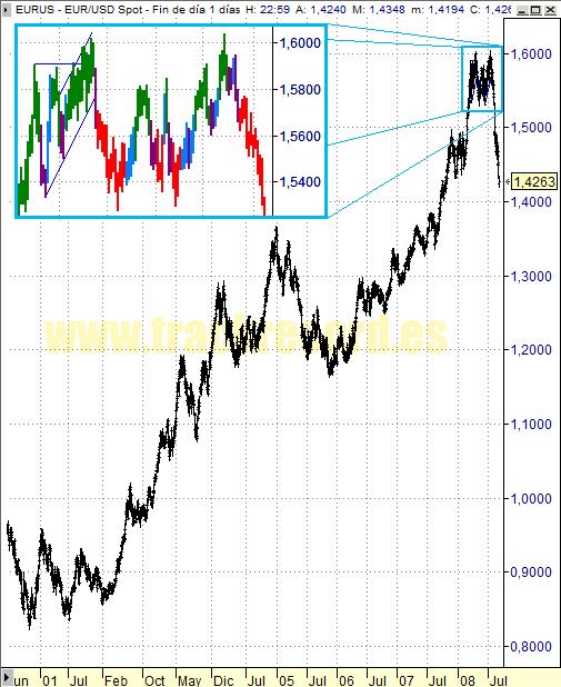 Estrategia y Perspectiva cambio divisa Euro Dólar EurUsd (5 septiembre 2008)