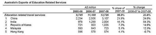 Australia-Edu-Exports-2008