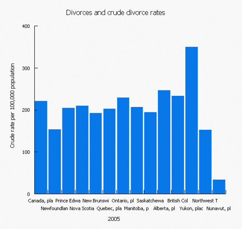 Canadian divorce rates, 2005