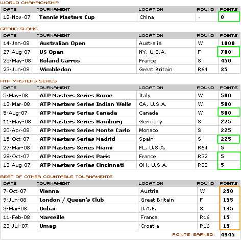 ATPtennis.com - Players - Profiles - Rankings Points Breakdown