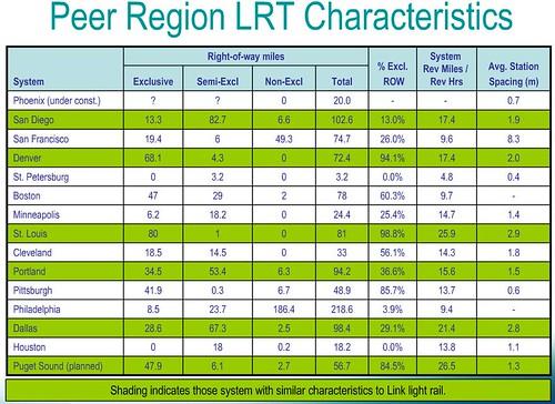 peer region lrt