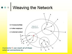 Source: Weaving a network of organizations by DuncanWork on Flickr.com