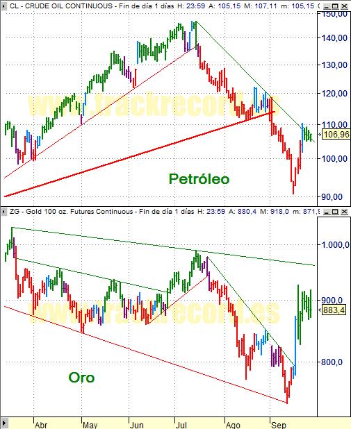 Estrategia Petróleo y Oro (26 septiembre 2008)