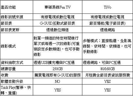 華碩易錄Fun與TiVo的比較表