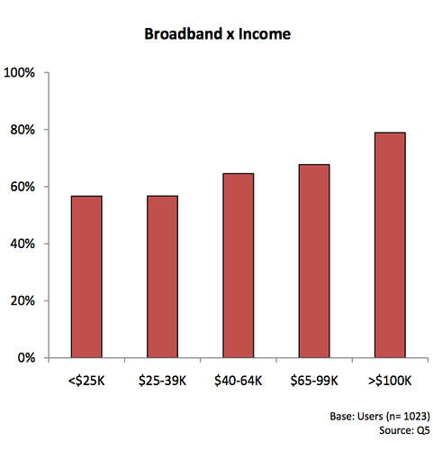 Broadband and income