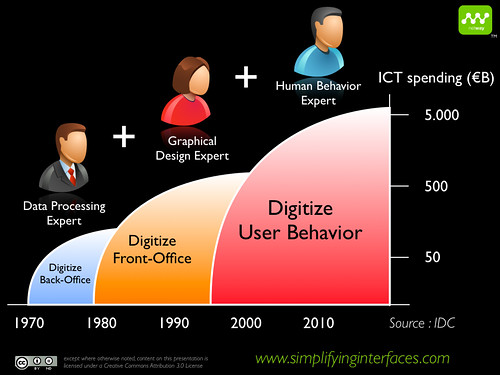 Digitize User Experience