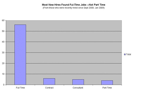 Jobs in a Recession Survey Results 4: Most Recent Hires Found Full-Time Positions