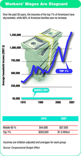 Wages are stagnant