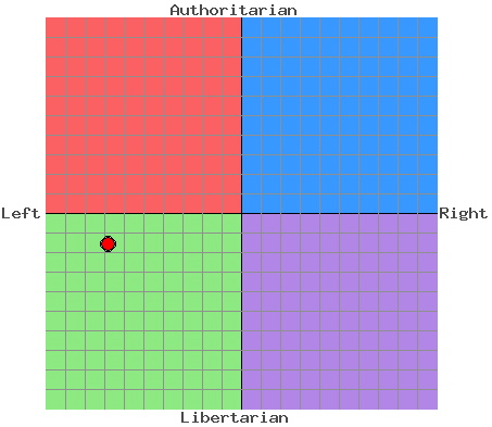 Marga's Political Compass