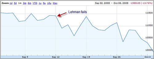 Dow Jones Chart, Sep08