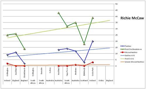 mccaw graph