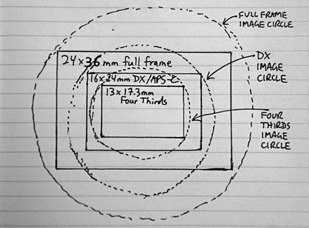 Sensor sizes and image circles