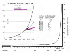 World & US Population Graph / Up Your's