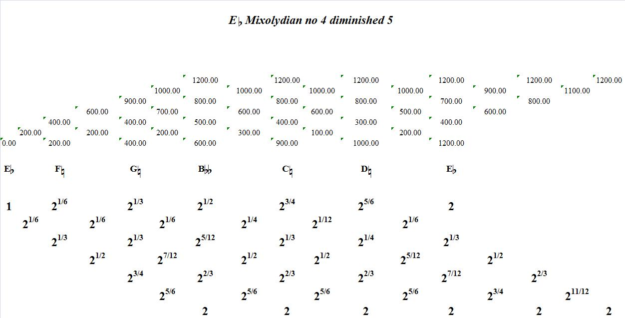 EFlatMixolydianNo4Diminished5-interval-analysis