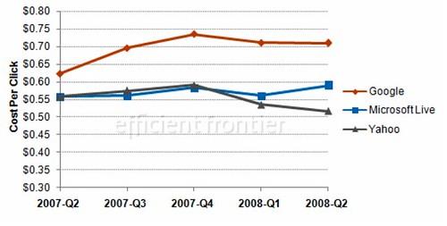 Average CPC, Q2 2008