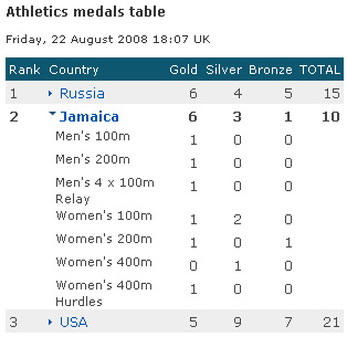 Jamaican athletics results