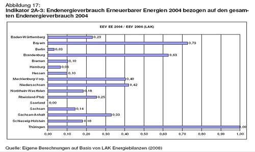 Enenergieverbrauch
