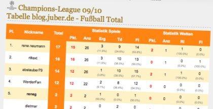 Fußball WM2010 Online-Tipp-Spiel
